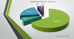 Browser Graph Statistics