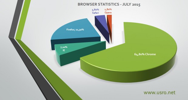 Browser Graph Statistics