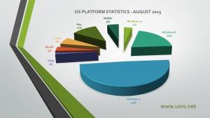 OS Usage Statistics August 2015