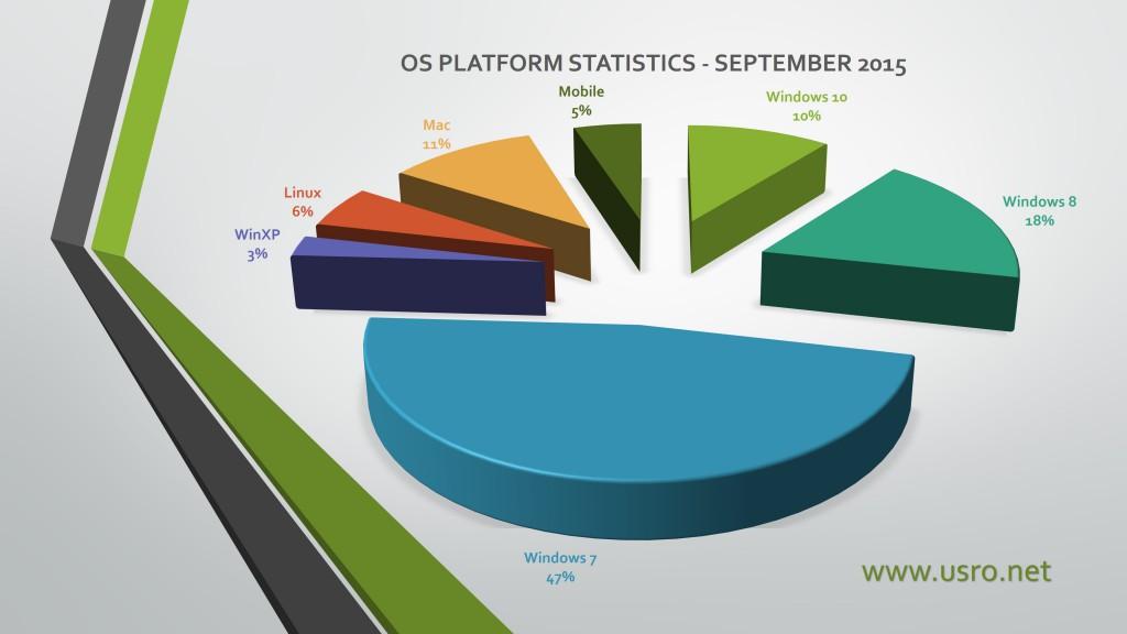 OS platform usage statistics september 2015