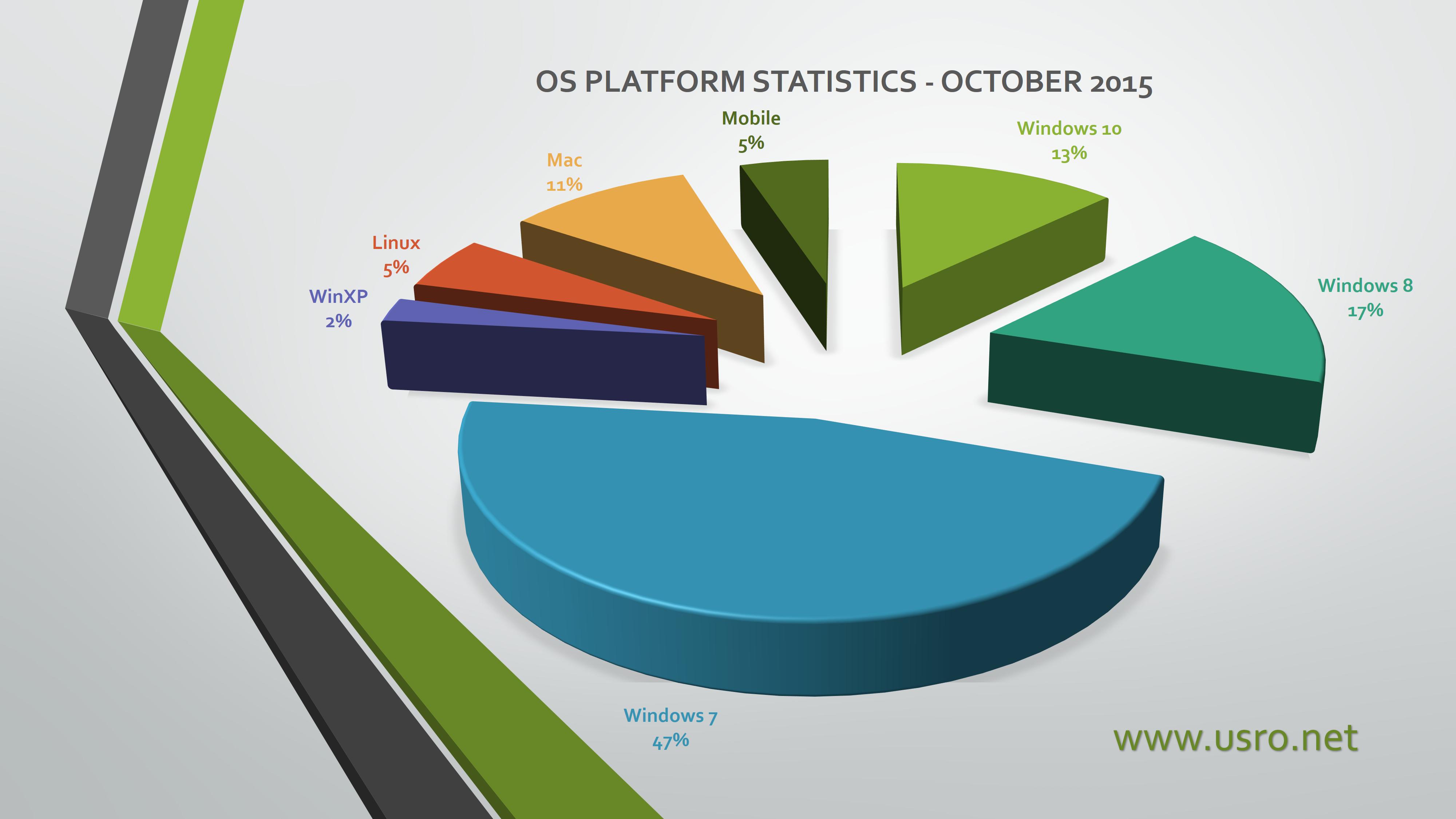 os platform usage statistics october 2015