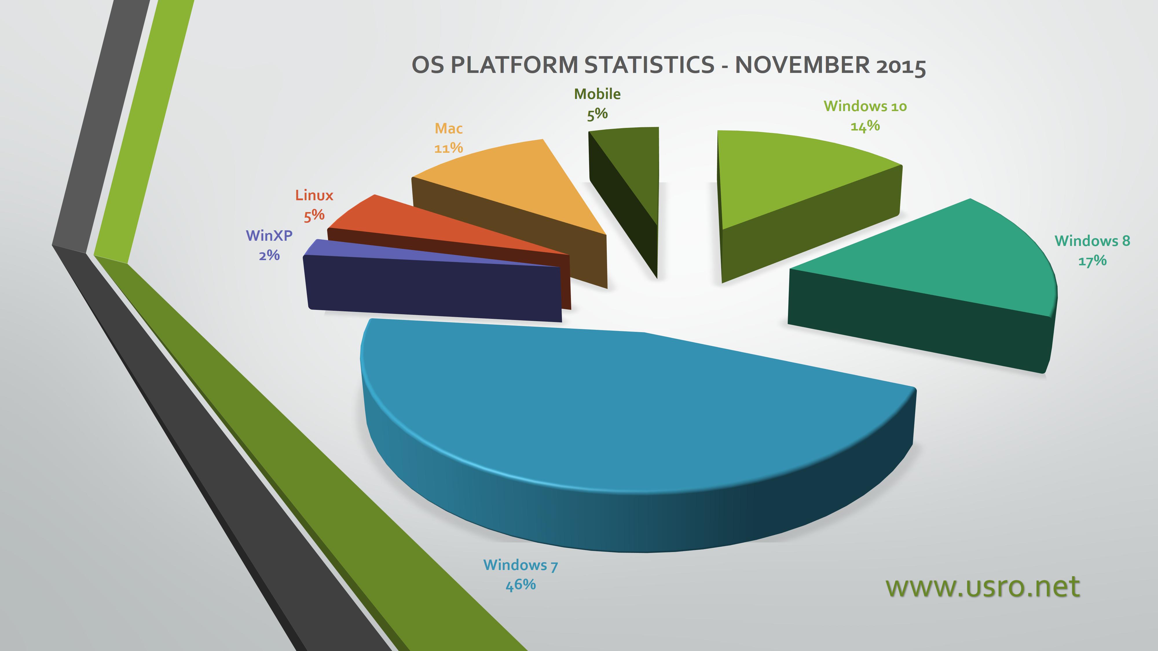 os usage statistics november 2015
