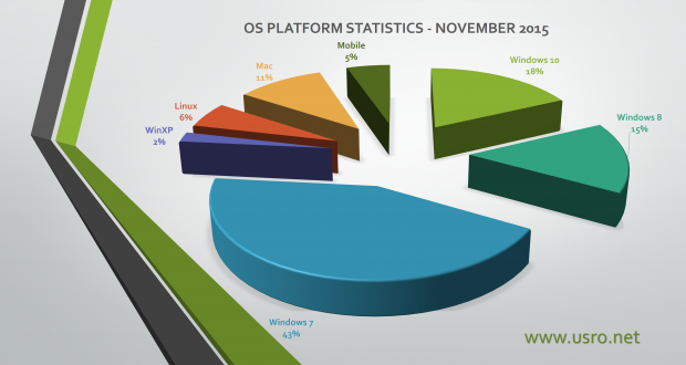 2016 February OS Statistics