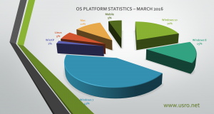 OS Statistics march 2016